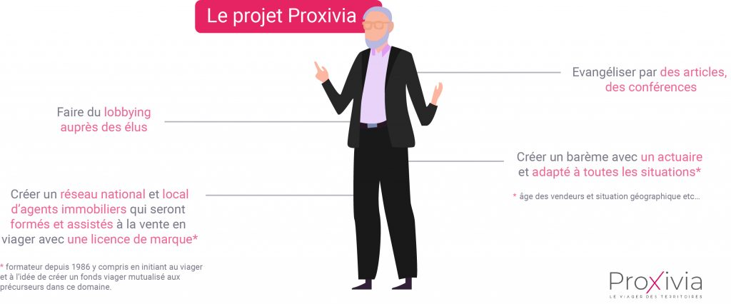 Le projet Proxivia
